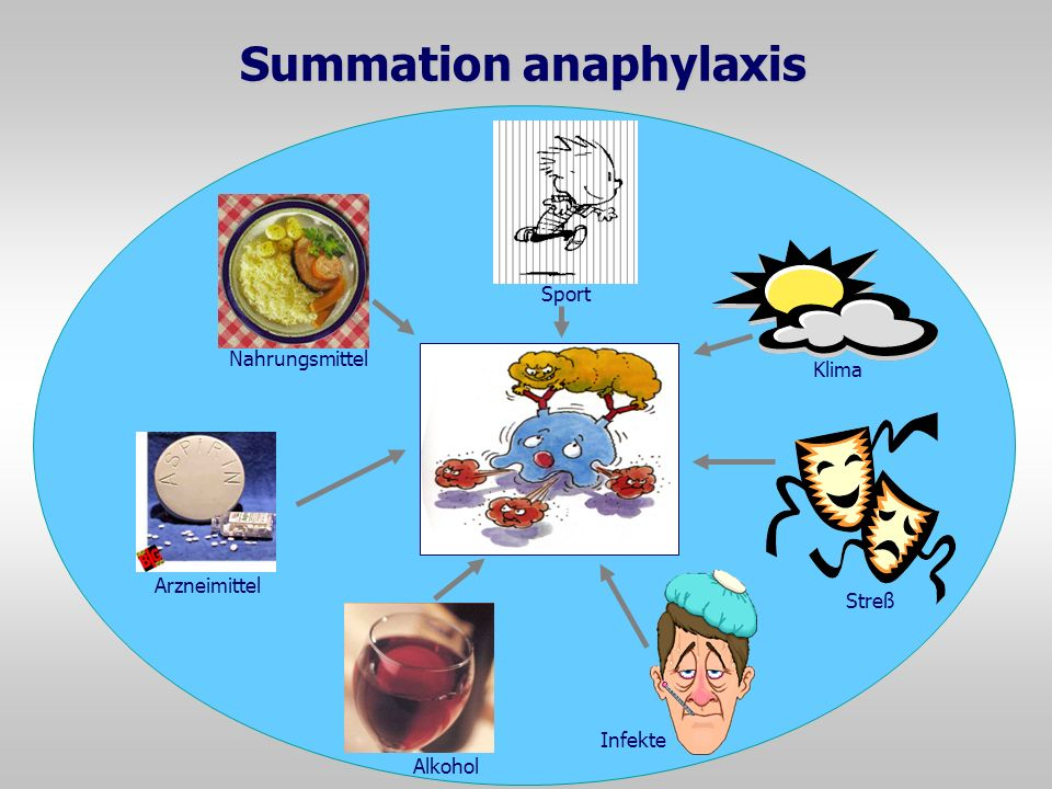 Summation anaphylaxis