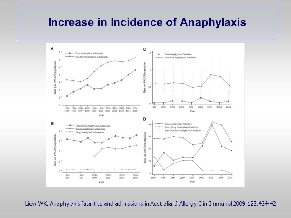 Increase in Incidence of Anaphylaxis