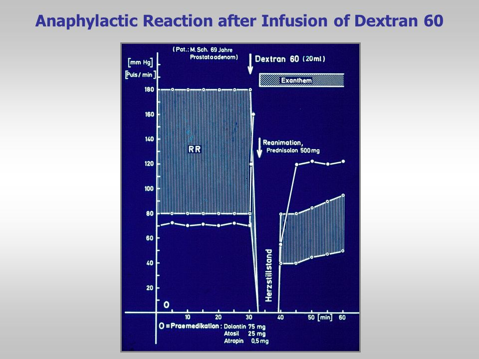 Anaphylactic Reaction after Infusion of Dextran 60