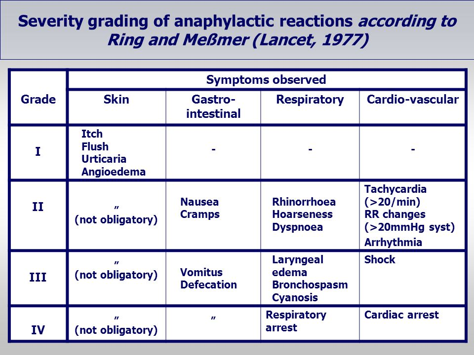Severity grading of anaphylactic reactions according to Ring and Meßmer (Lancet, 1977)