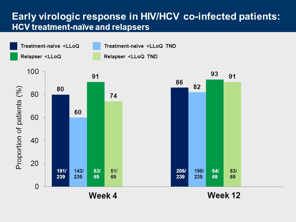 Early virologic response in HIV/HCV co-infected patients: HCV treatment-naïve and relapsers