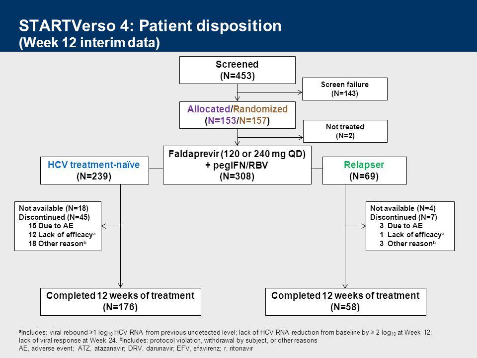 STARTVerso 4: Patient disposition (Week 12 interim data)