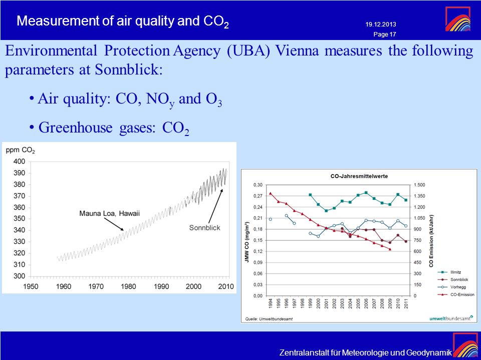 Measurement of air quality and CO2