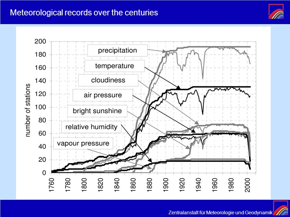 Meteorological records over the centuries