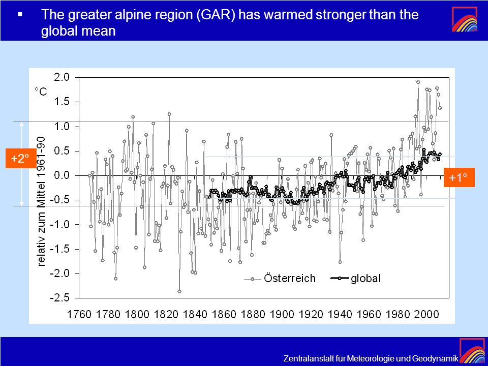 The greater alpine region (GAR) has warmed stronger than the global mean