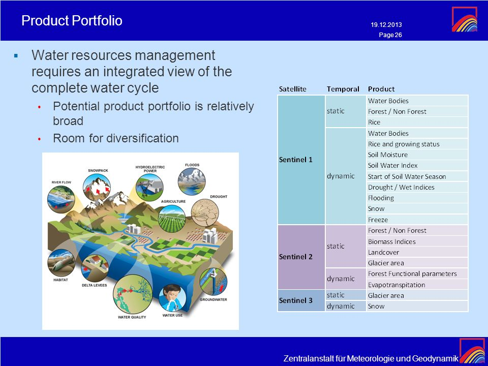 Product Portfolio 21.03.2017. Water resources management requires an integrated view of the complete water cycle.