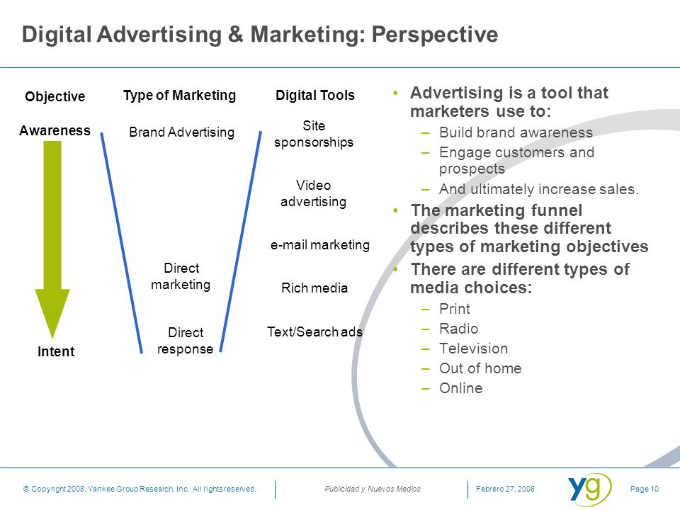 Digital Advertising & Marketing: Perspective