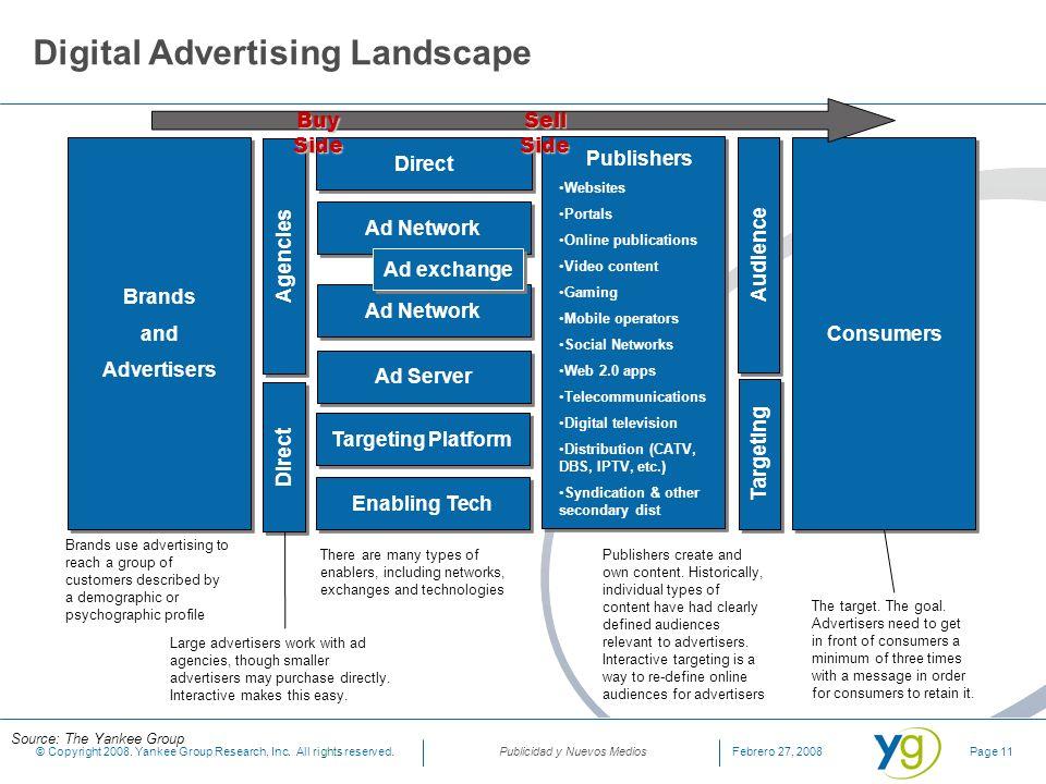 Digital Advertising Landscape