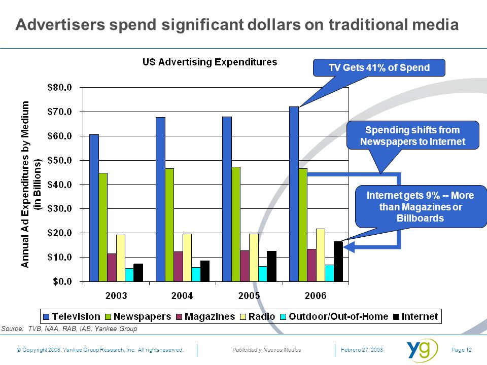 Advertisers spend significant dollars on traditional media