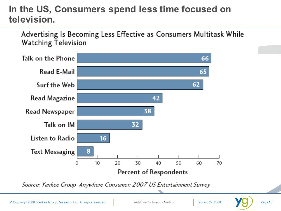 In the US, Consumers spend less time focused on television.