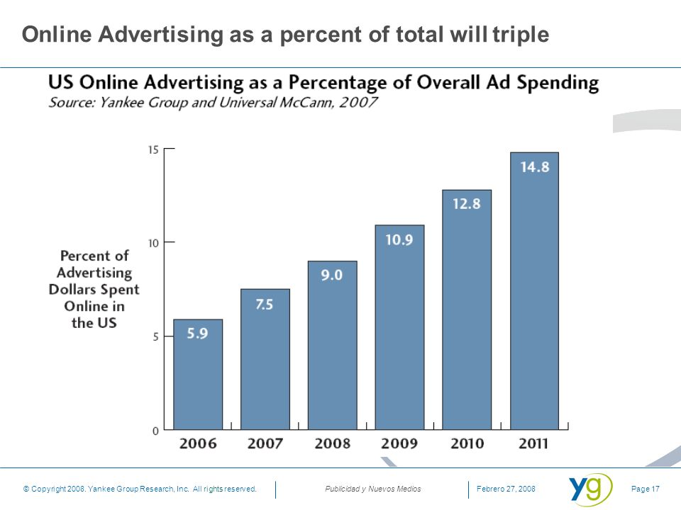 Online Advertising as a percent of total will triple