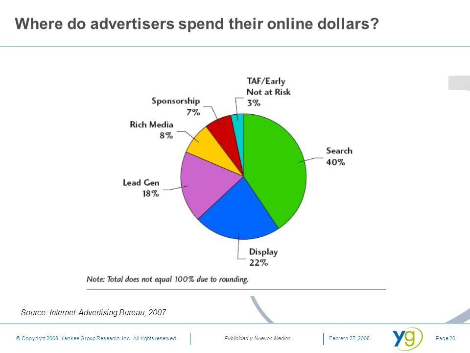 Where do advertisers spend their online dollars