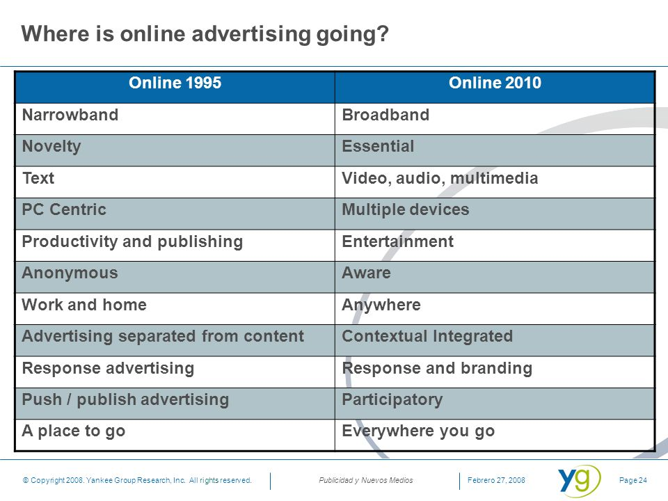 Where is online advertising going