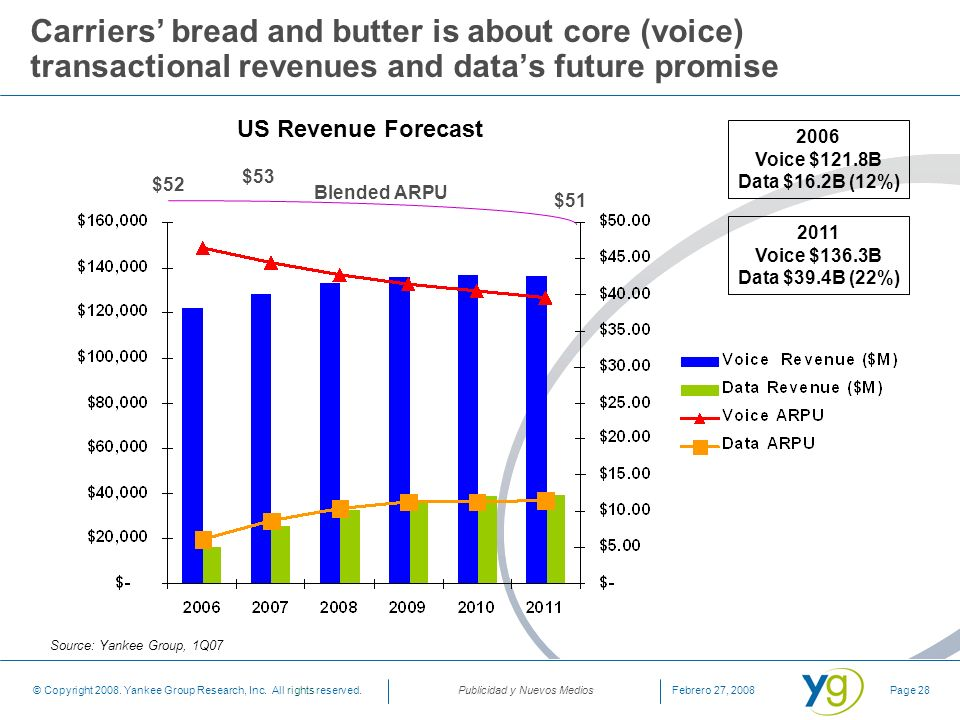 Carriers' bread and butter is about core (voice) transactional revenues and data's future promise