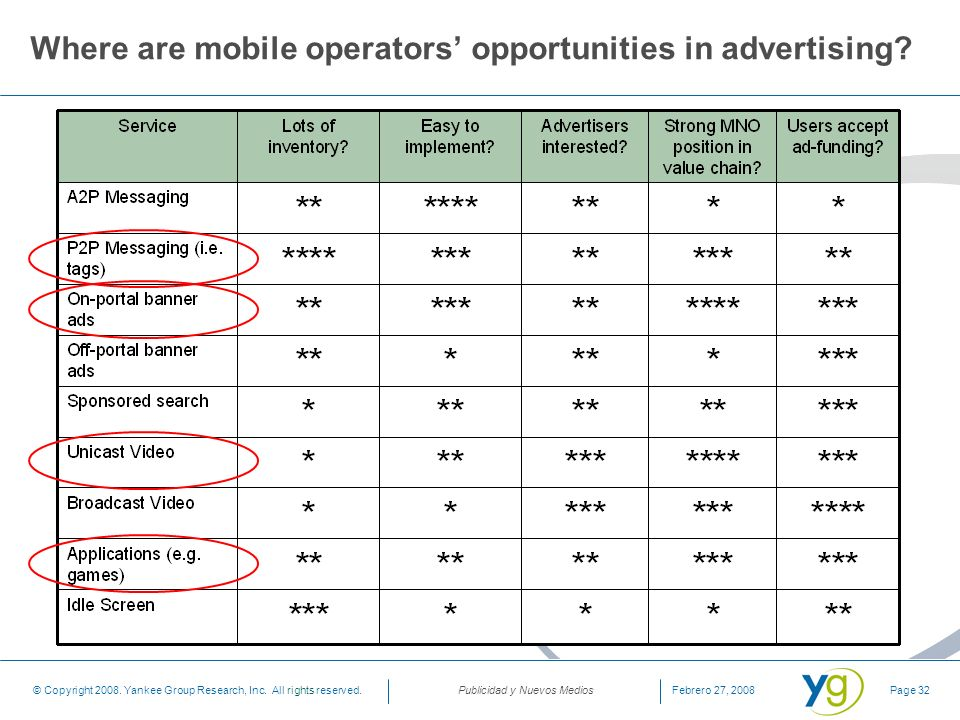 Where are mobile operators' opportunities in advertising