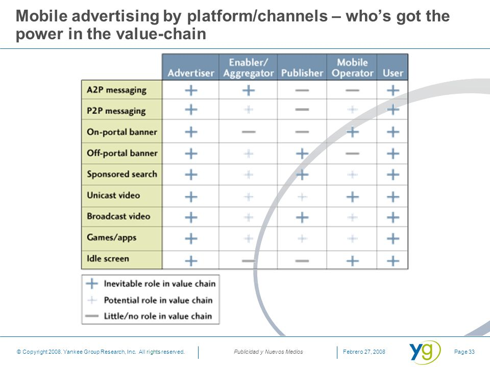 Mobile advertising by platform/channels – who's got the power in the value-chain