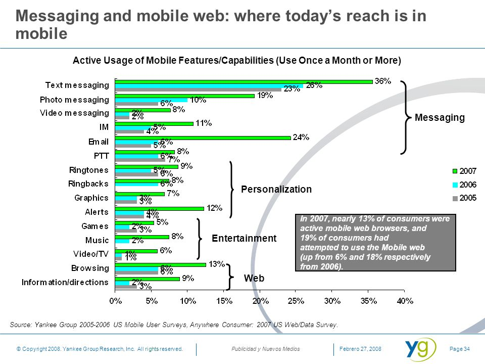 Messaging and mobile web: where today's reach is in mobile