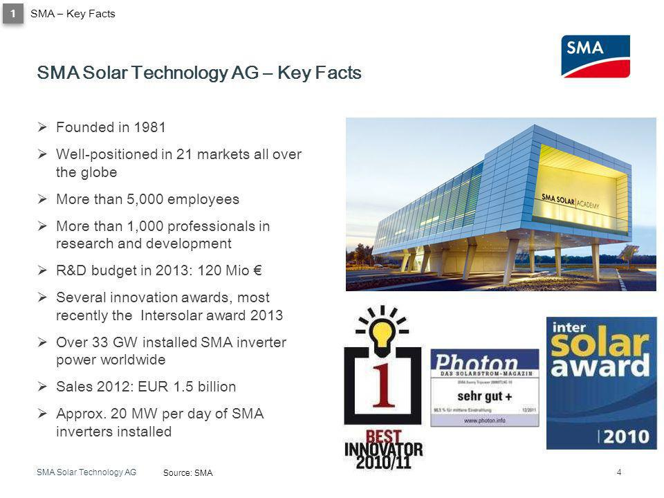 SMA Solar Technology AG – Key Facts