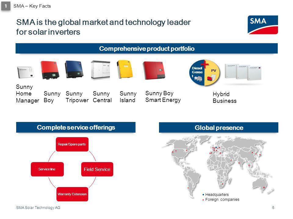 SMA is the global market and technology leader for solar inverters