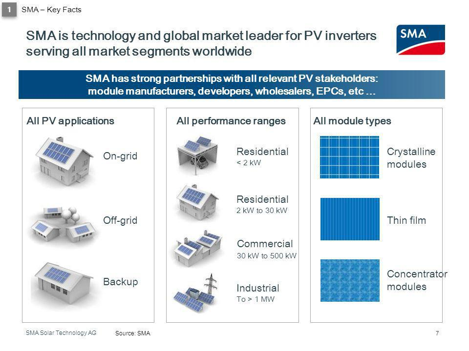 1 SMA – Key Facts. SMA is technology and global market leader for PV inverters serving all market segments worldwide.
