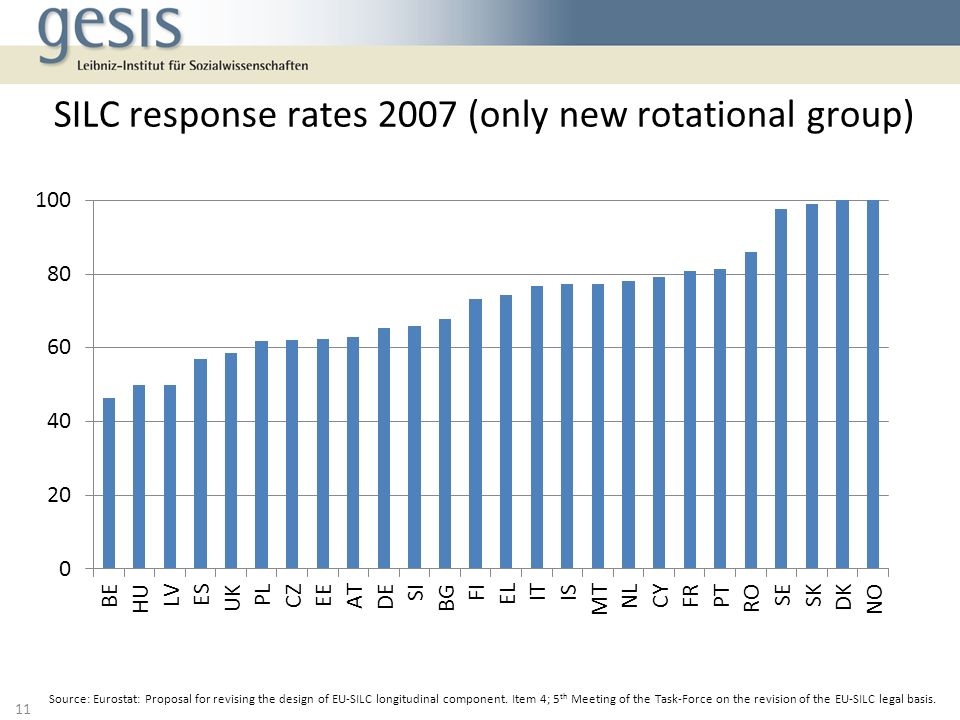 SILC response rates 2007 (only new rotational group)
