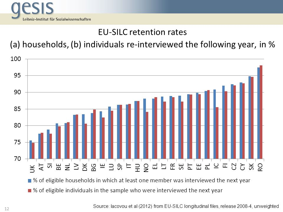 EU-SILC retention rates (a) households, (b) individuals re-interviewed the following year, in %