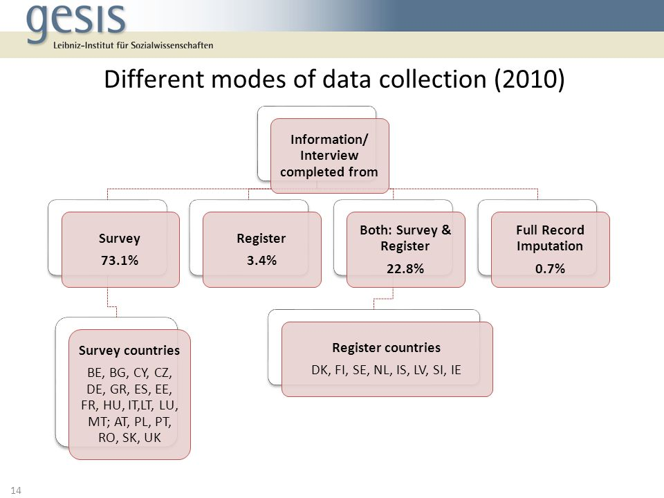 Different modes of data collection (2010)