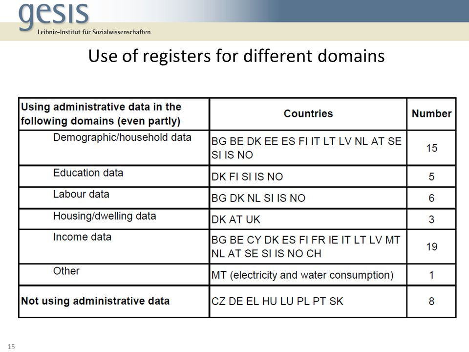 Use of registers for different domains