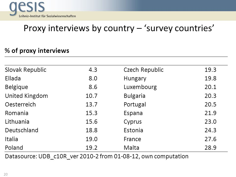 Proxy interviews by country – 'survey countries'