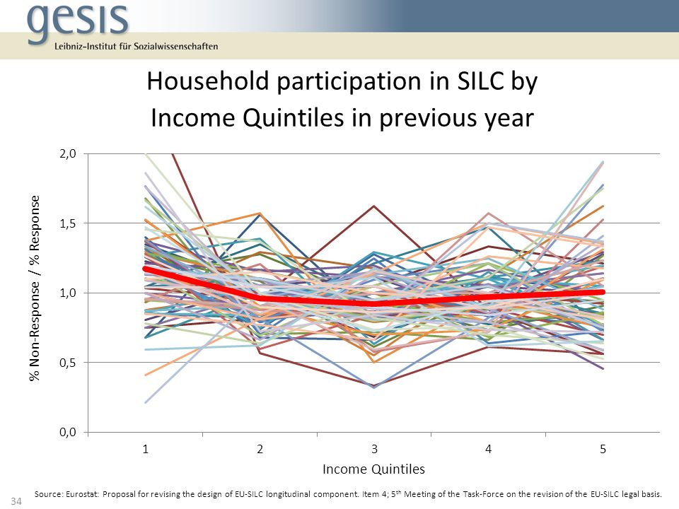 Household participation in SILC by Income Quintiles in previous year