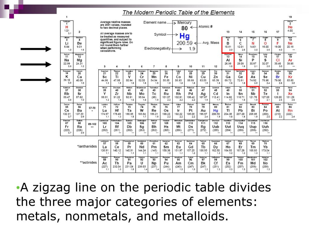 Periodic table ppt download 9 a zigzag line on the periodic table divides the three major categories of elements metals nonmetals and metalloids urtaz Choice Image