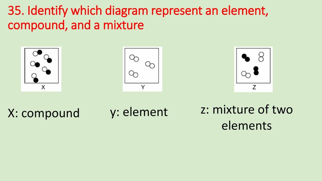 35. Identify which diagram represent an element, compound, and a mixture