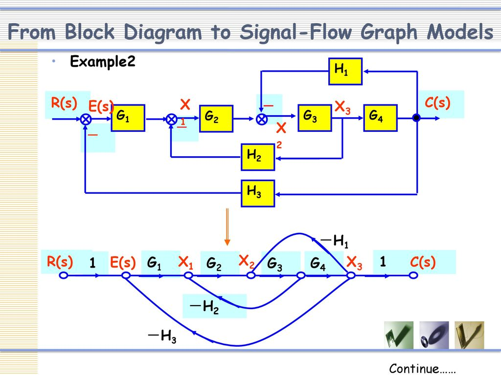 Block Diagram Rules Ppt - Wiring Library