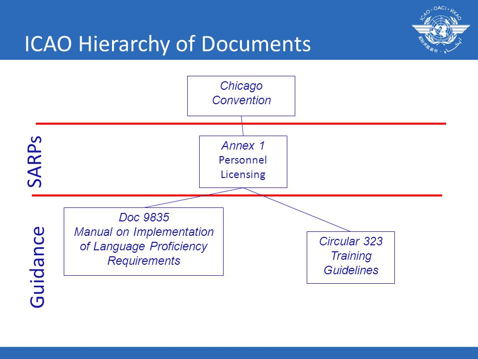 ICAO Hierarchy of Documents