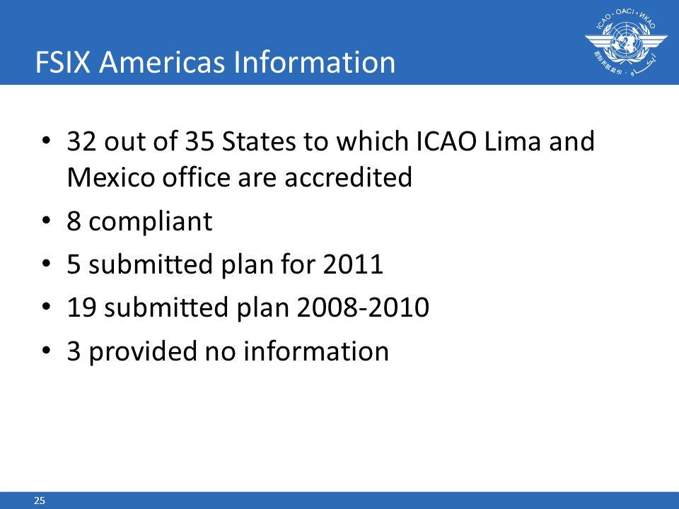 FSIX Americas Information
