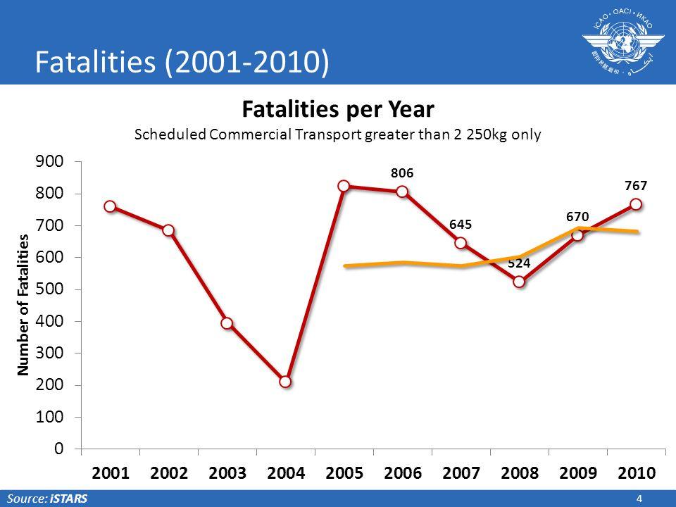 Fatalities (2001-2010) Source: iSTARS