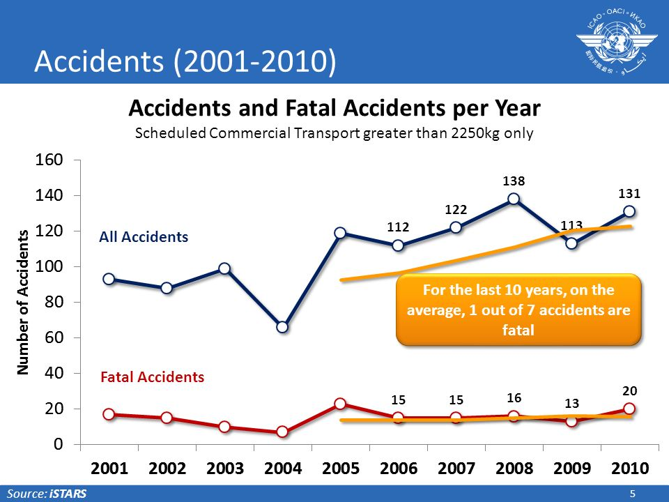 For the last 10 years, on the average, 1 out of 7 accidents are fatal