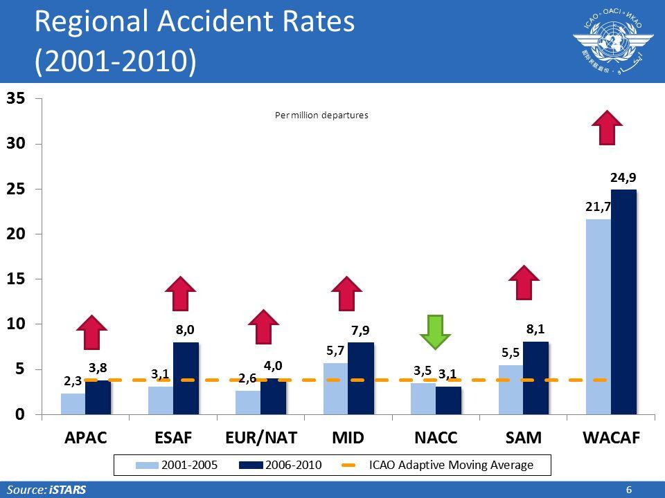 Regional Accident Rates (2001-2010)