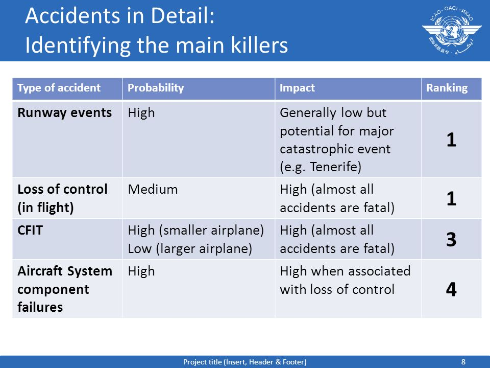 Accidents in Detail: Identifying the main killers