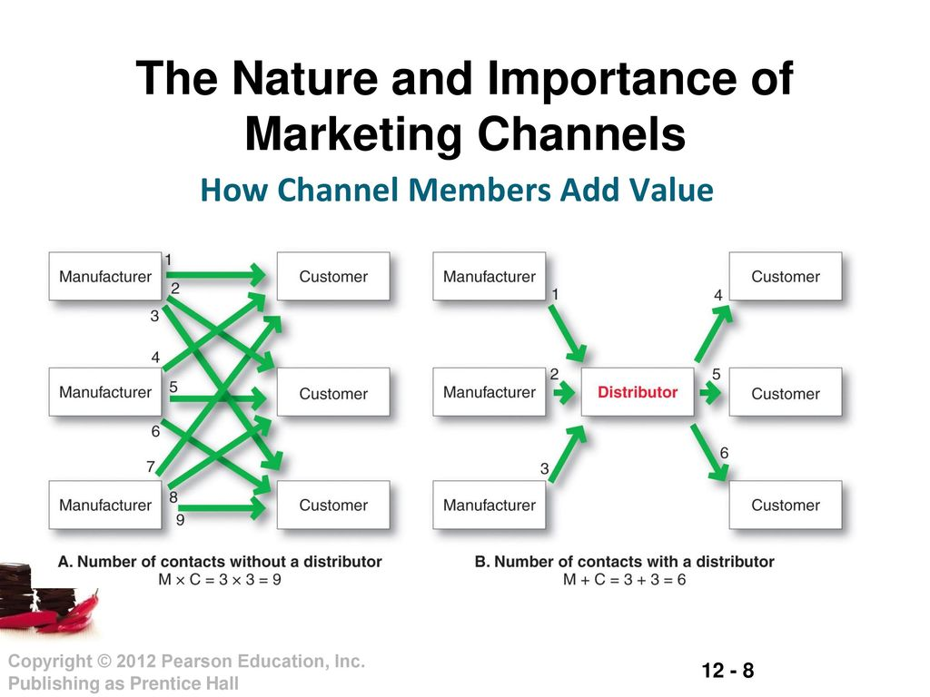 the importance of marketing channels marketing essay What is the importance of marketing channels and distribution but before we discuss the importance of these we should first define what is marketing channel and distribution marketing channel is a series of ways or activities needed essentially to transfer the ownership of goods, and to move goods, from the point of production to the point of.