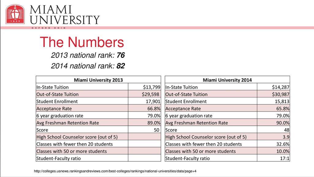 miami university ranking