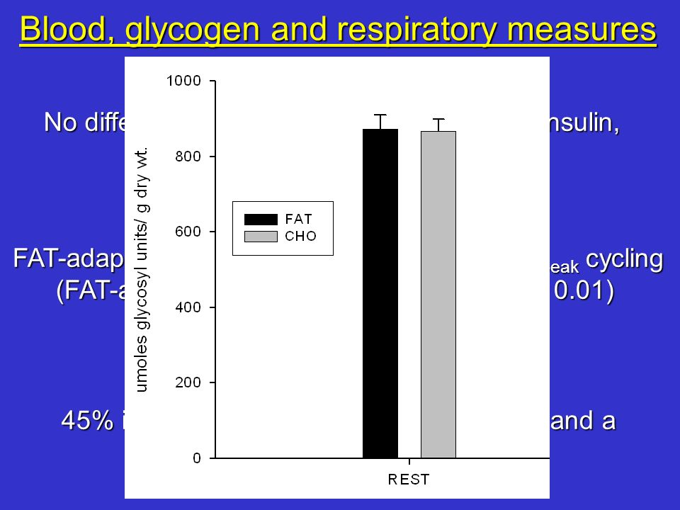 Blood, glycogen and respiratory measures