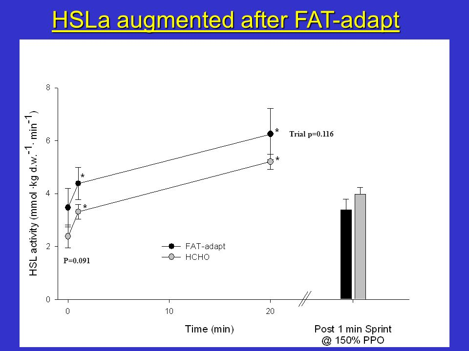 HSLa augmented after FAT-adapt
