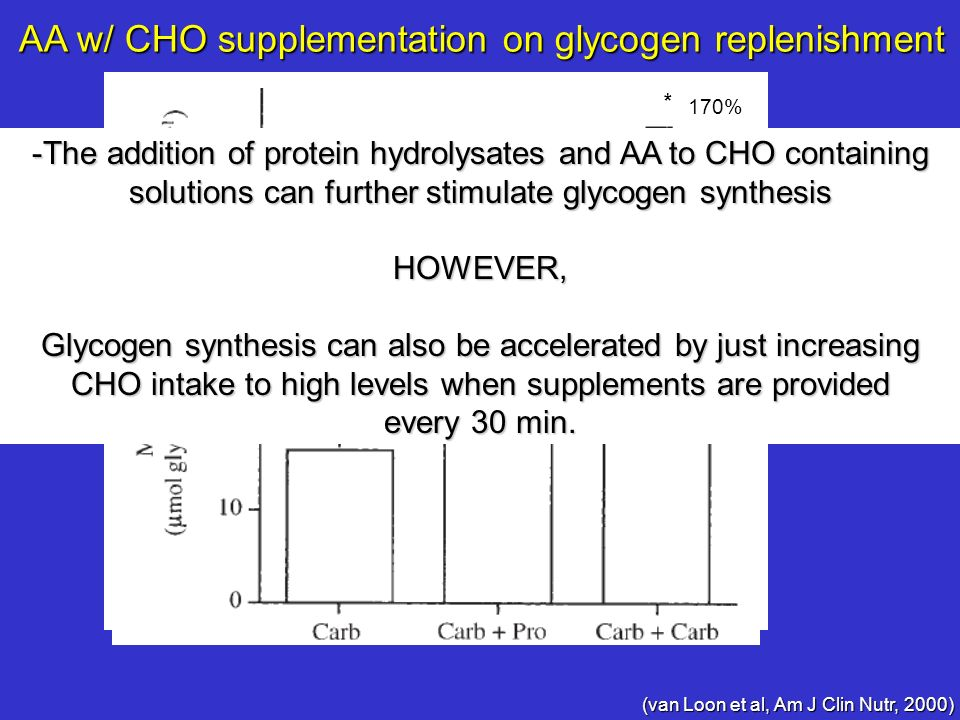 AA w/ CHO supplementation on glycogen replenishment