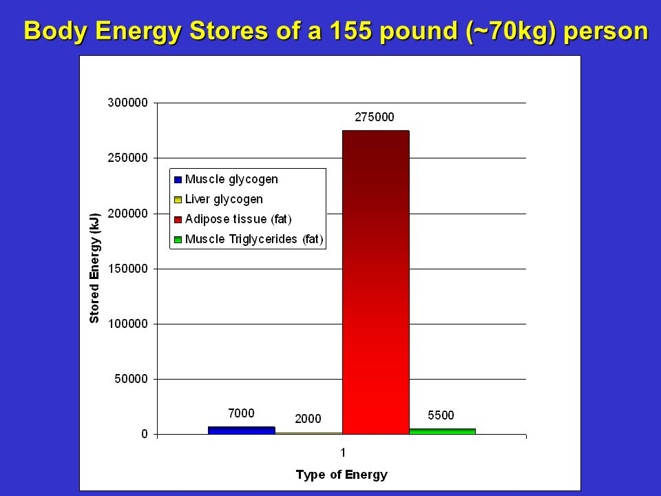 Body Energy Stores of a 155 pound (~70kg) person