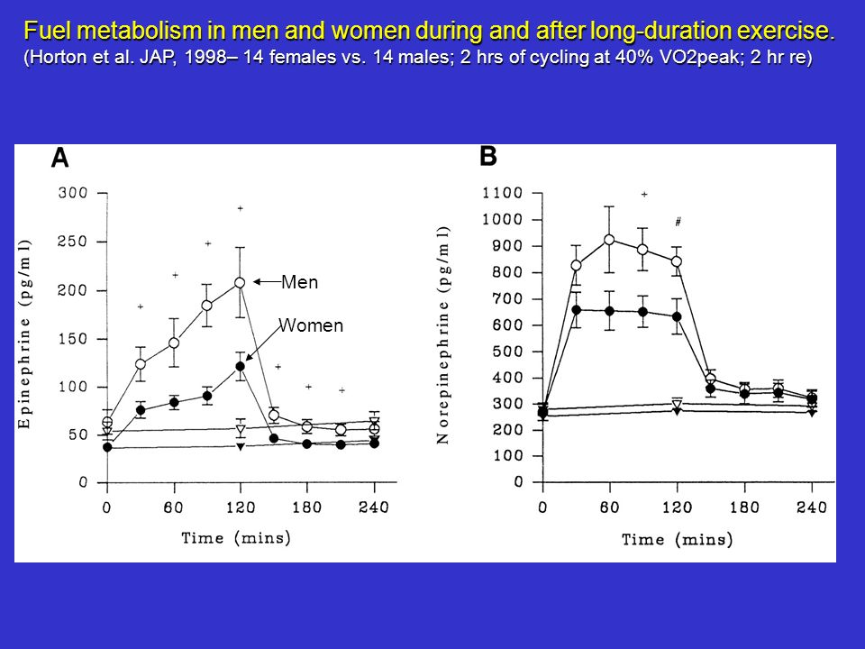 Fuel metabolism in men and women during and after long-duration exercise.