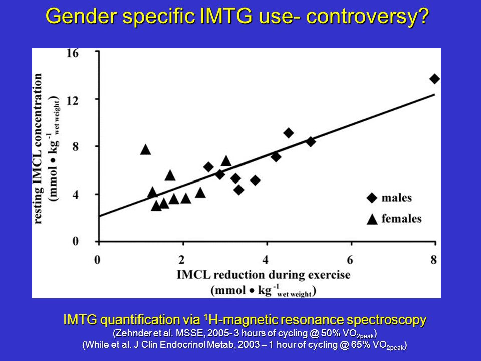 Gender specific IMTG use- controversy