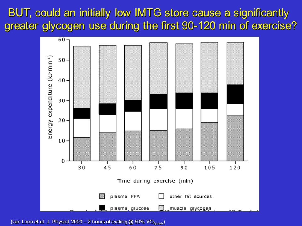 BUT, could an initially low IMTG store cause a significantly