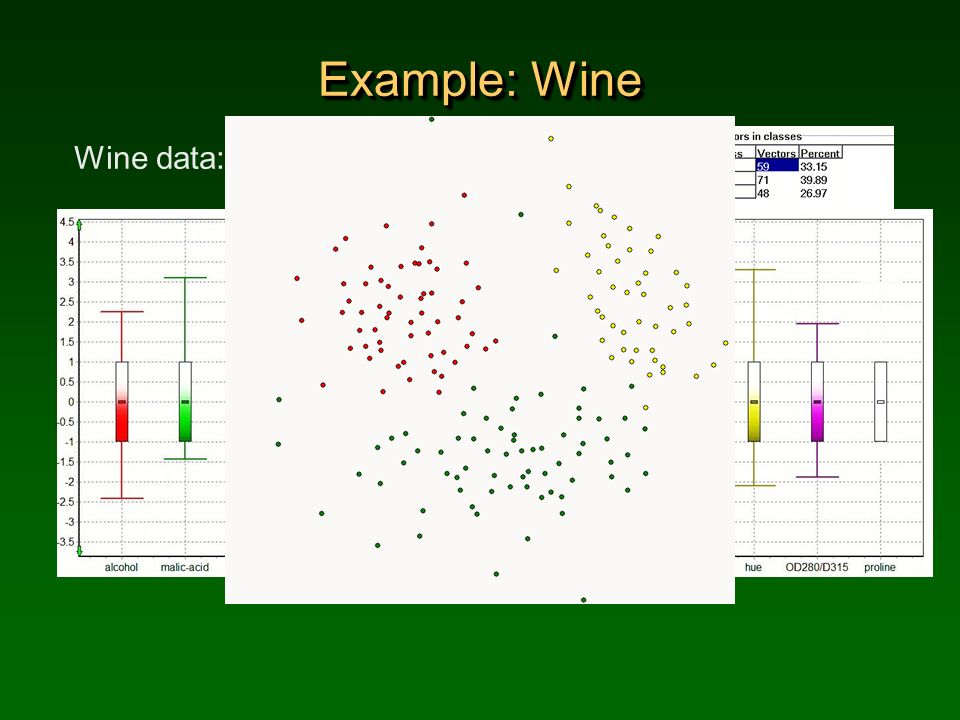 Example: Wine Wine data: