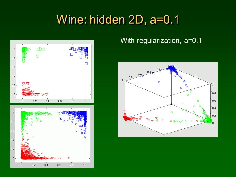 Wine: hidden 2D, a=0.1 With regularization, a=0.1
